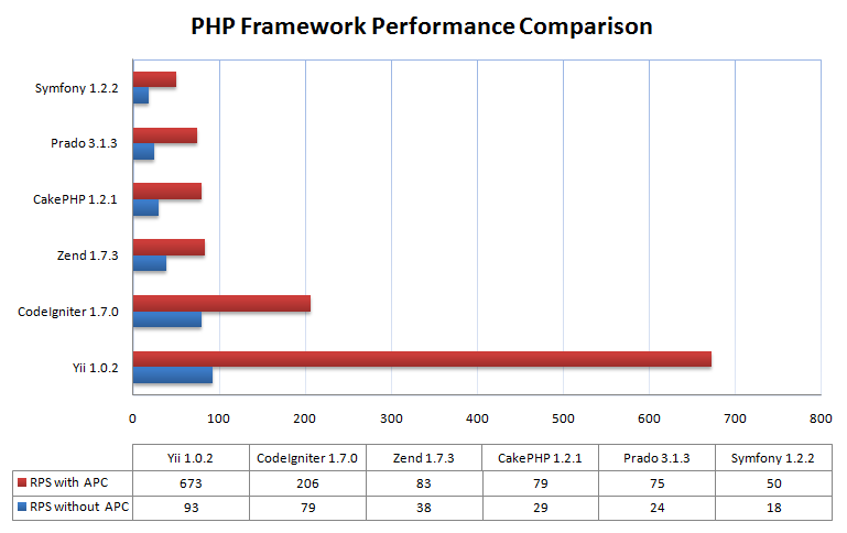 Performance Comparison Among PHP Frameworks